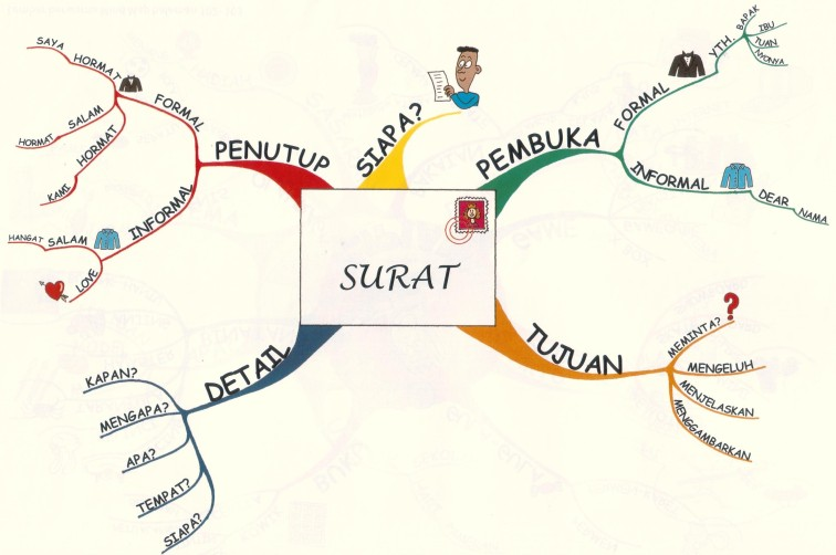 Gambar Mind Map.jpg