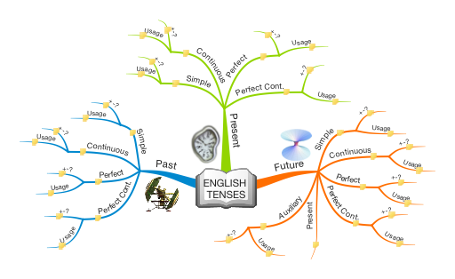 mind-map-belajar-tenses