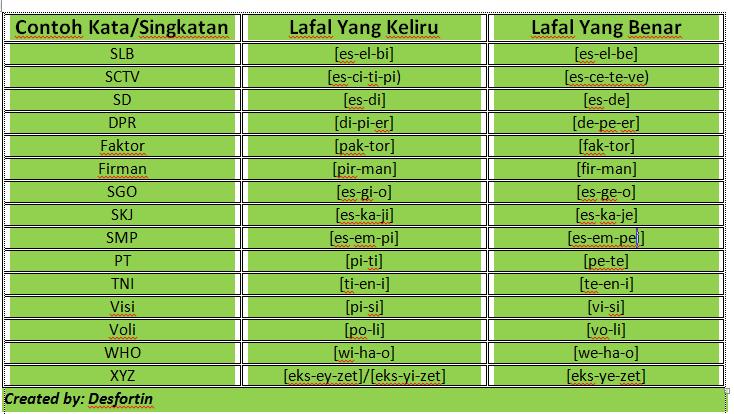 tabel-fonem-ala-desfortin