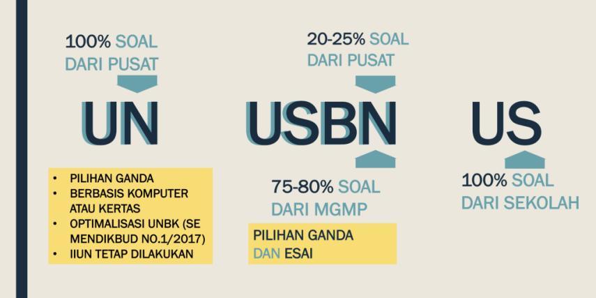 Konsep USBN, US dan UN Tahun 2017 SMP/MTs, SMA/SMK Sederajat